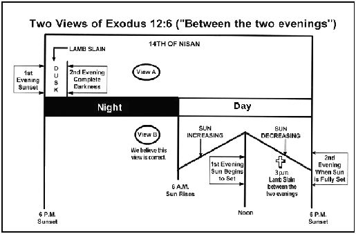 similarities between passover and last supper